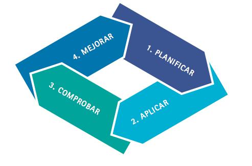 ciclo gestión calidad