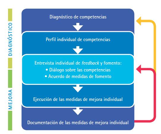Diagnóstico de competencias y mejora individual