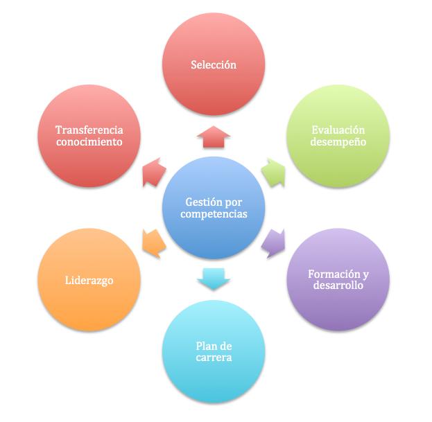 Figura 2. Dimensiones de la gestión por competencias