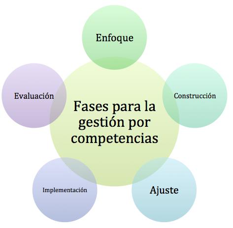 Fases gestión por competencias