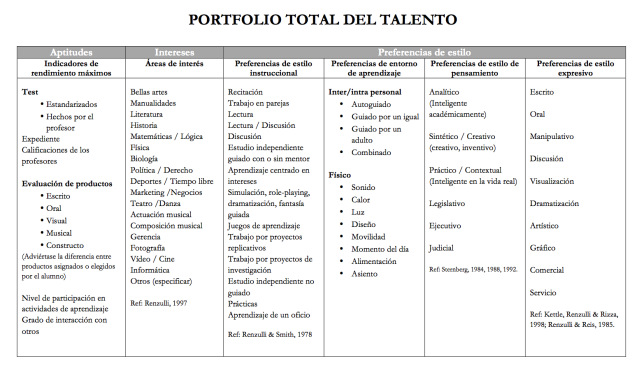 Portfolio total del talento