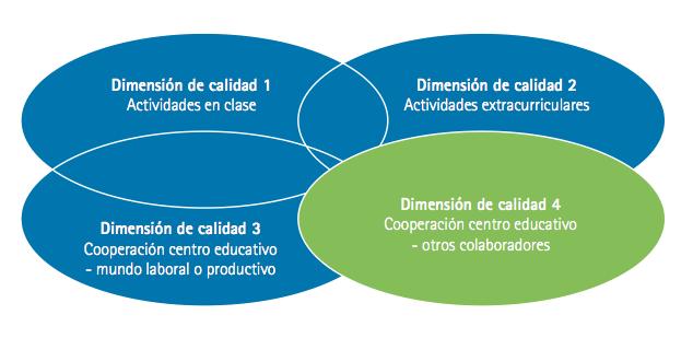 Actividades de cooperación entre el centro educativo y otros colaboradores