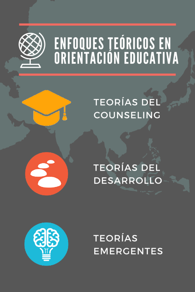 Enfoques teóricos en orientación educativa
