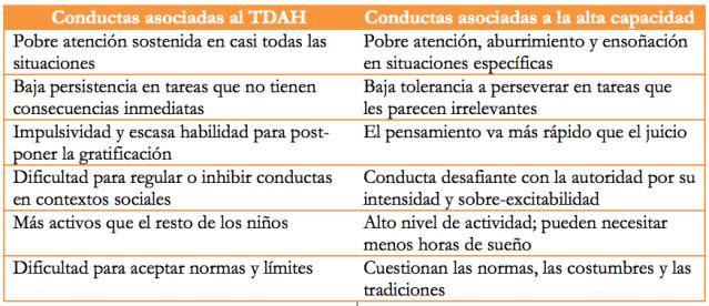Semejanzas entre el TDAH y las altas capacidades