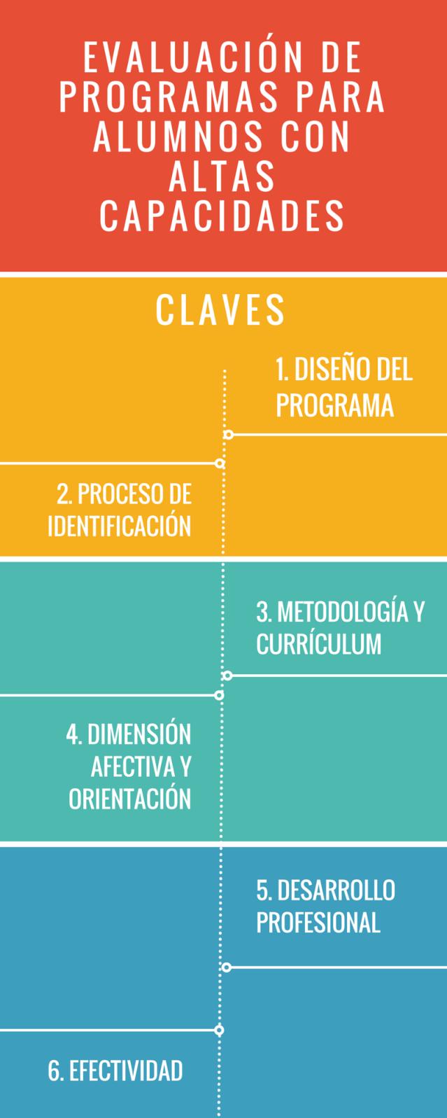 evaluación programas altas capacidades