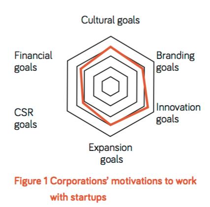Motivaciones de las compañías para trabajar con Startups