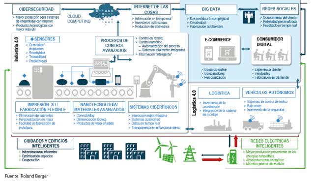 infografia-digitalizacion-estudio