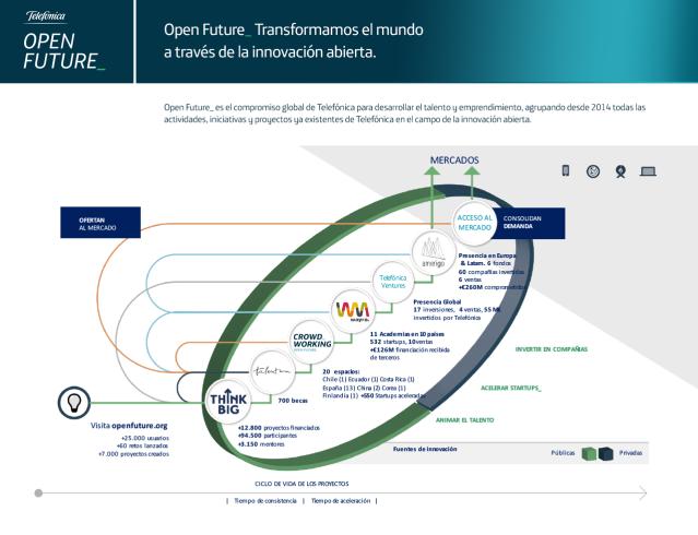 Open-Future_infografico-fullsize_ES