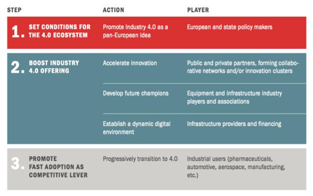 Hoja de ruta Industria 4.0