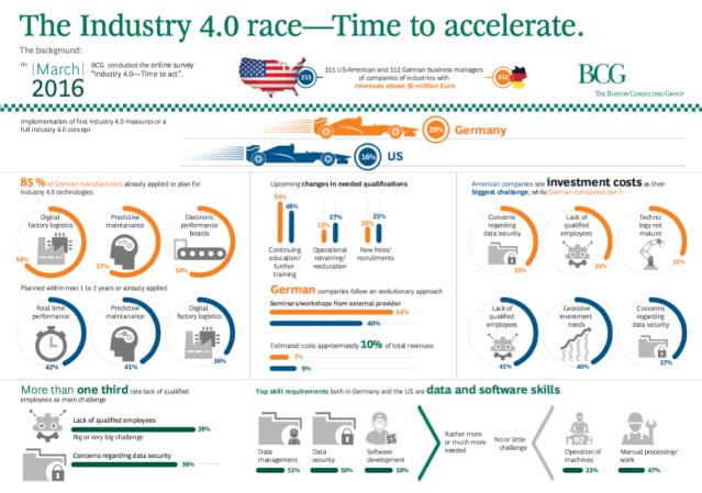 Carrera industria 4.0