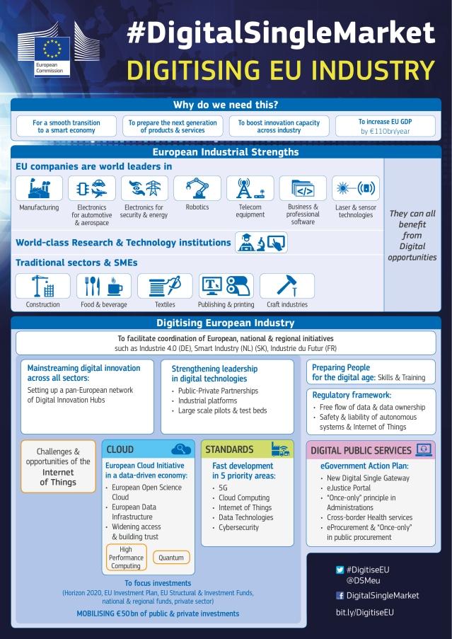 InfographiconDigitisingEUIndustry