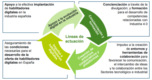Líneas_de_actuación